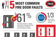 Fire door faults