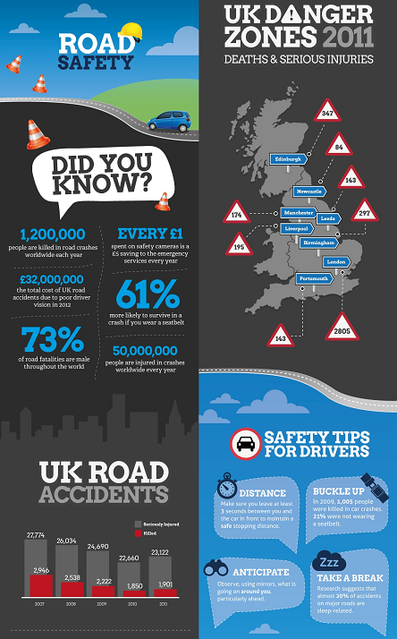 road safety infographic DS